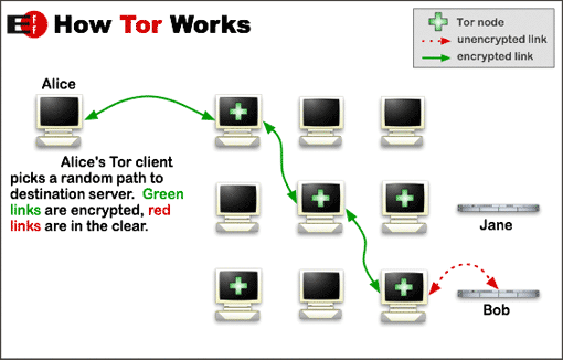 A simplified version of how Tor works.
