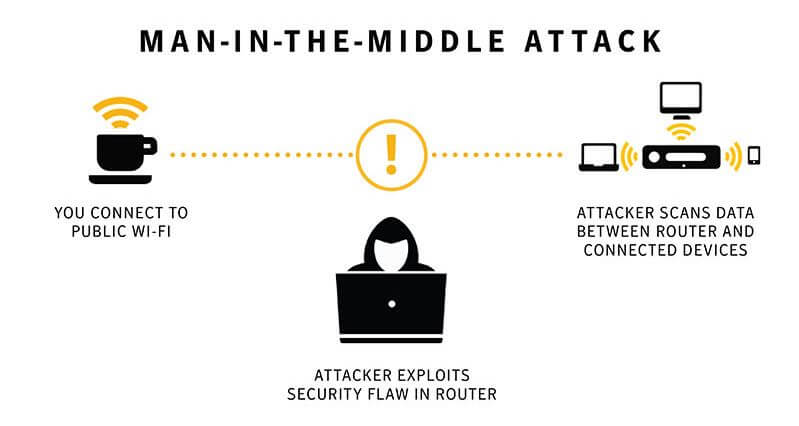 An illustration of a MITM attack.
