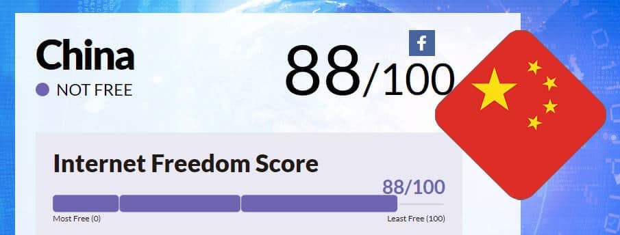 China Freedom House score.
